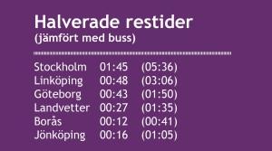 En tågstation i Ulricehamn skulle innebära halverade restider till flera platser i regionen och även till Stockholm