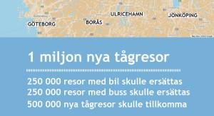 En miljon nya tågresor