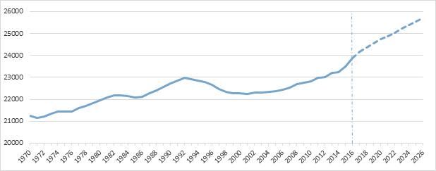 Bild som visar folkmängd i Ulricehamns kommun 1970-2016 och enligt prognos 2017-2026