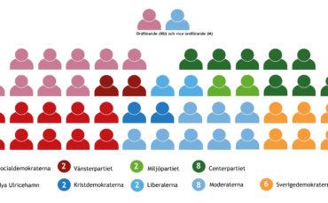 Mandatfördelning, kommunfullmäktige, 2018-2022