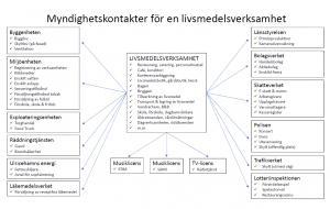 BIid på ett diagram över vilka myndighetskontakter som verksamheten behöver kontakta då den ska startas.